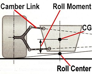 Roll Center adjustment