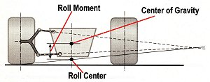 Roll Center and Roll Moment