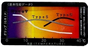 Tire Temperature and Grip Chart